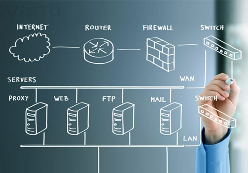 Consulting Systems Design and Development